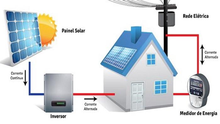 esquema-energia-solar-ponto-solar-blog