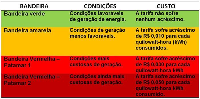 tabela-aneel-custo-energia-1024x510