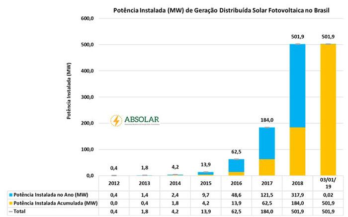 potencia-instalada-energia-solar
