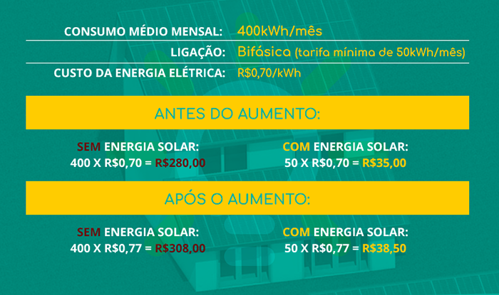 grafico-o-que-eu-ganho-com-energia-solar