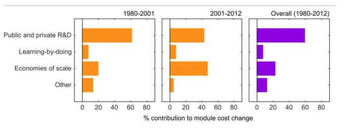 custo-da-energia-solar