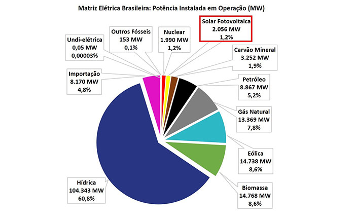 matriz-eletrica-brasileira